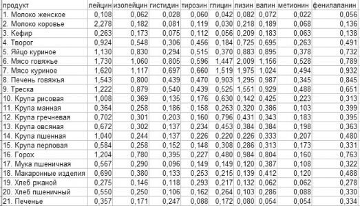 Аминокислоты таблица