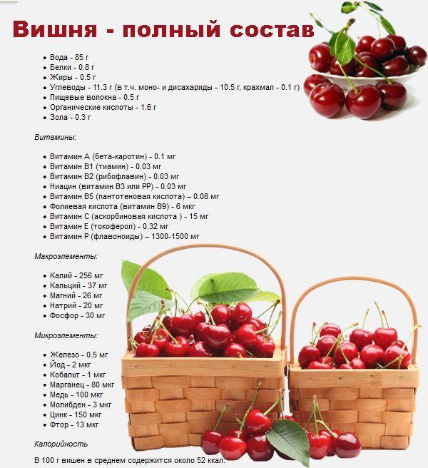 ягоды вишни полезные свойства