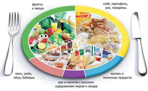 Похудеть, не голодая, – просто! 90 дней питаемся раздельно