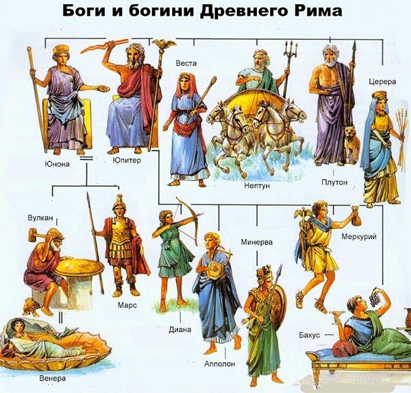 Римские боги