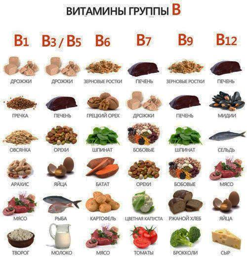 В чем содержатся витамины группы в?