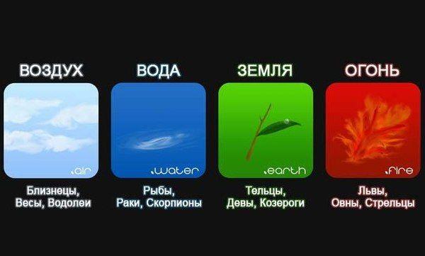 4 стихии знаков зодиака